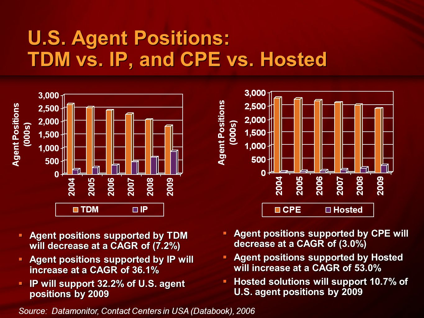 U.S.Agent Positions: TDM vs. IP, and CPE vs.