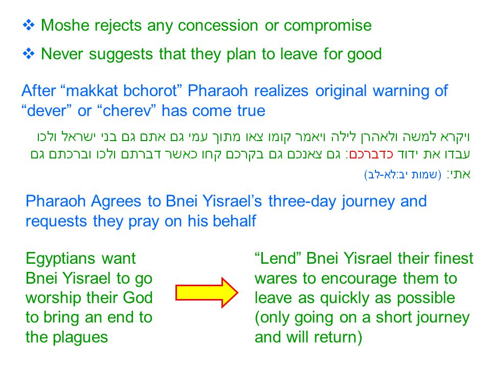  Moshe rejects any concession or compromise  Never suggests that they plan to leave for good Pharaoh Agrees to Bnei Yisrael's three-day journey and