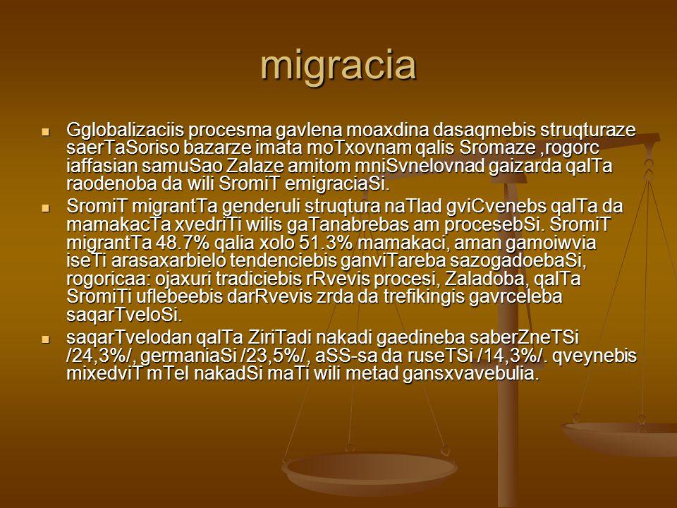 SromiT emigrantTa sqesobrivi struqtura qveynebis mixedviT (procentobiT)