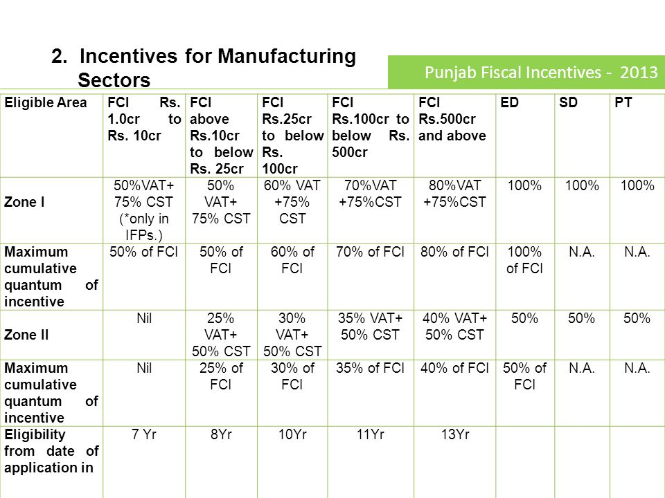3.Incentives for Integrated Textile Units.
