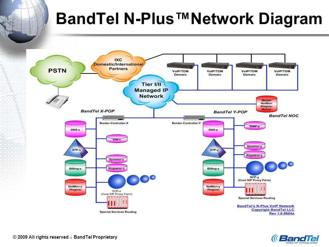 © 2009 All rights reserved  BandTel Proprietary 7 SIP Trunking in a Converged Environment Combined Voice and Data via a SIP-Aware Firewall (SAFW)