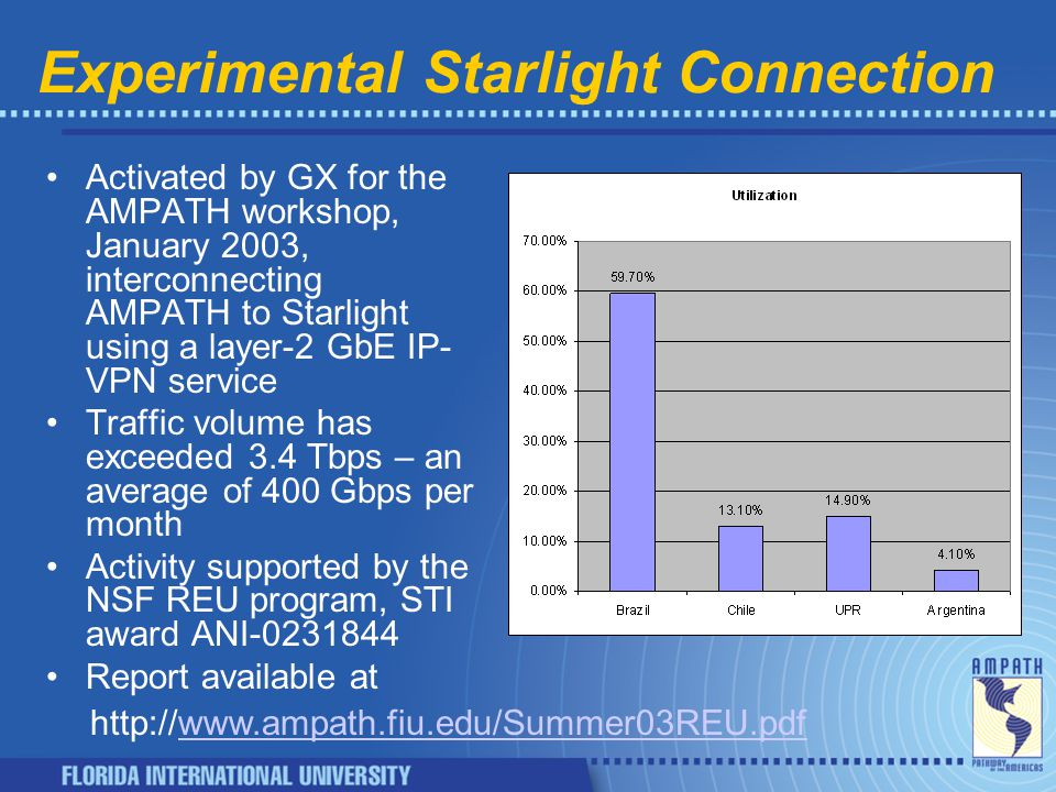 Experimental Starlight Connection Activated by GX for the AMPATH workshop, January 2003, interconnecting AMPATH to Starlight using a layer-2 GbE IP- VPN service Traffic volume has exceeded 3.4 Tbps – an average of 400 Gbps per month Activity supported by the NSF REU program, STI award ANI-0231844 Report available at http://www.ampath.fiu.edu/Summer03REU.pdfwww.ampath.fiu.edu/Summer03REU.pdf