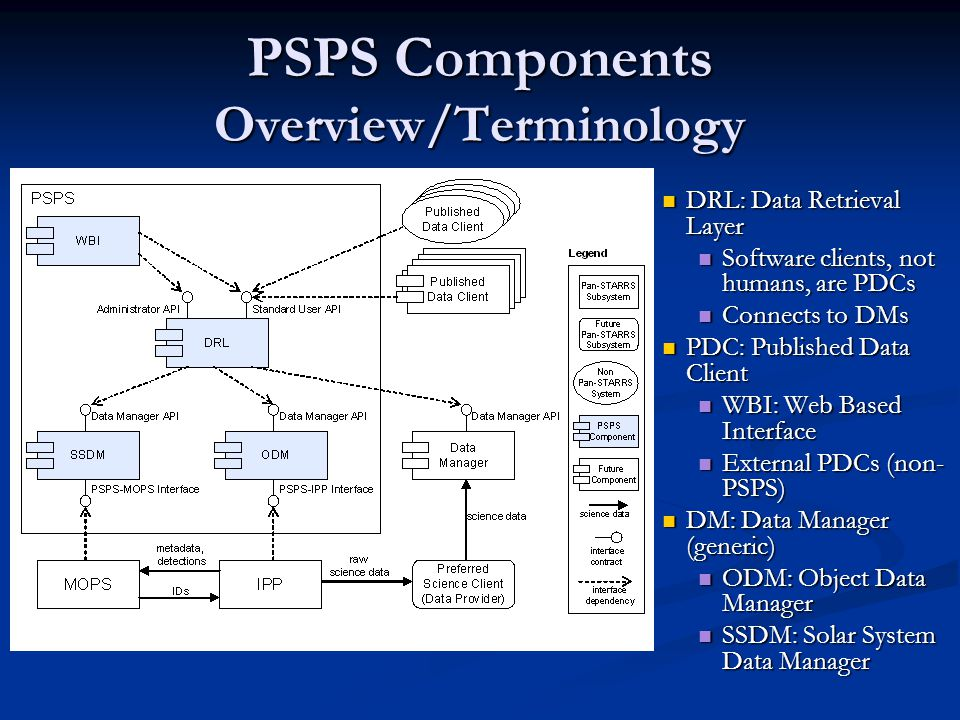 PSPS Components Overview/Terminology DRL: Data Retrieval Layer Software clients, not humans, are PDCs Connects to DMs PDC: Published Data Client WBI: