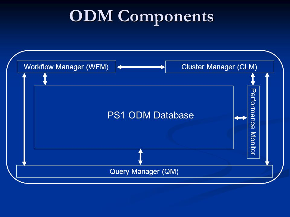 ODM Components Query Manager (QM) Workflow Manager (WFM) Cluster Manager (CLM) PS1 ODM Database Performance Monitor