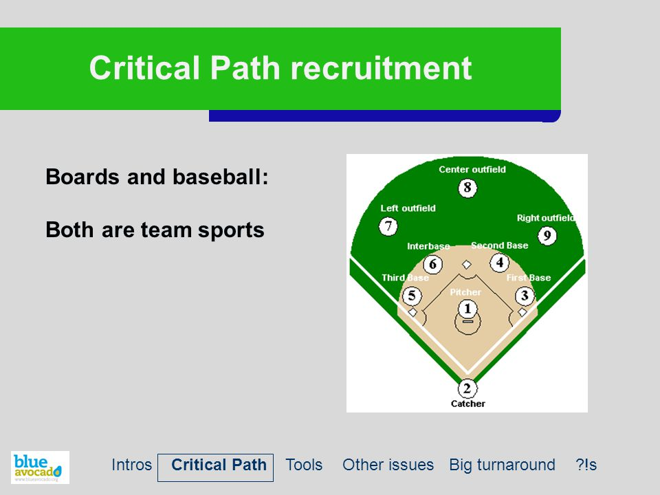 Critical Path recruitment Boards and baseball: Both are team sports Intros Critical Path Tools Other issues Big turnaround ?!s