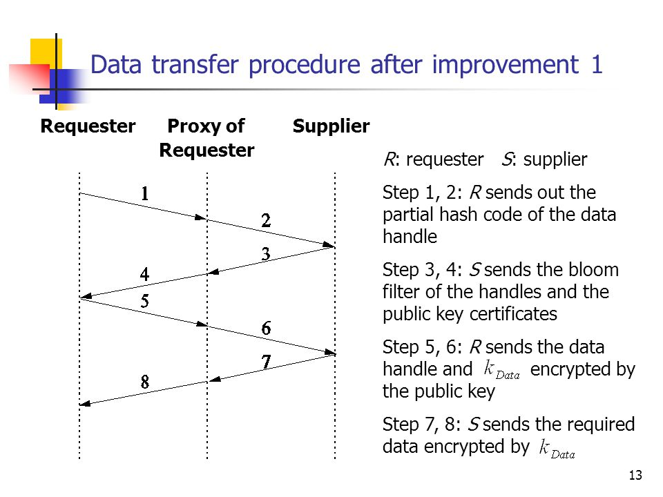 13 Data transfer procedure after improvement 1 R: requester S: supplier Step 1, 2: R sends out the partial hash code of the data handle Step 3, 4: S sends the bloom filter of the handles and the public key certificates Step 5, 6: R sends the data handle and encrypted by the public key Step 7, 8: S sends the required data encrypted by Requester Proxy of Supplier Requester