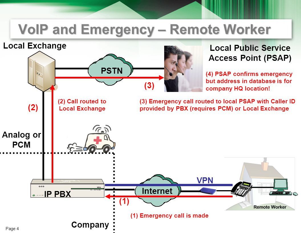 Page 3 Emergency Call Basics – Traditional PSTN PSTN Local Exchange Legacy PBX Analog or PCM Local Public Service Access Point (PSAP) (1) Emergency call is made (2) (1) (2) Emergency call routed to local PSAP with Caller ID provided by PBX (requires PCM) or Local Exchange (3) PSAP confirms emergency and will send any necessary support to address matching the received caller ID.