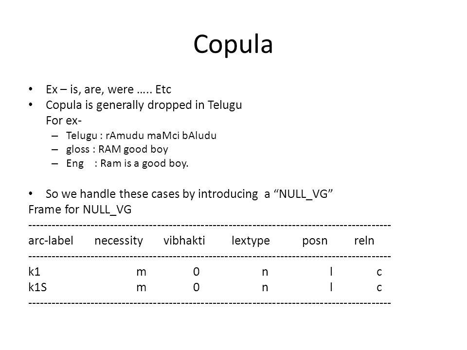 Copula Ex – is, are, were …..