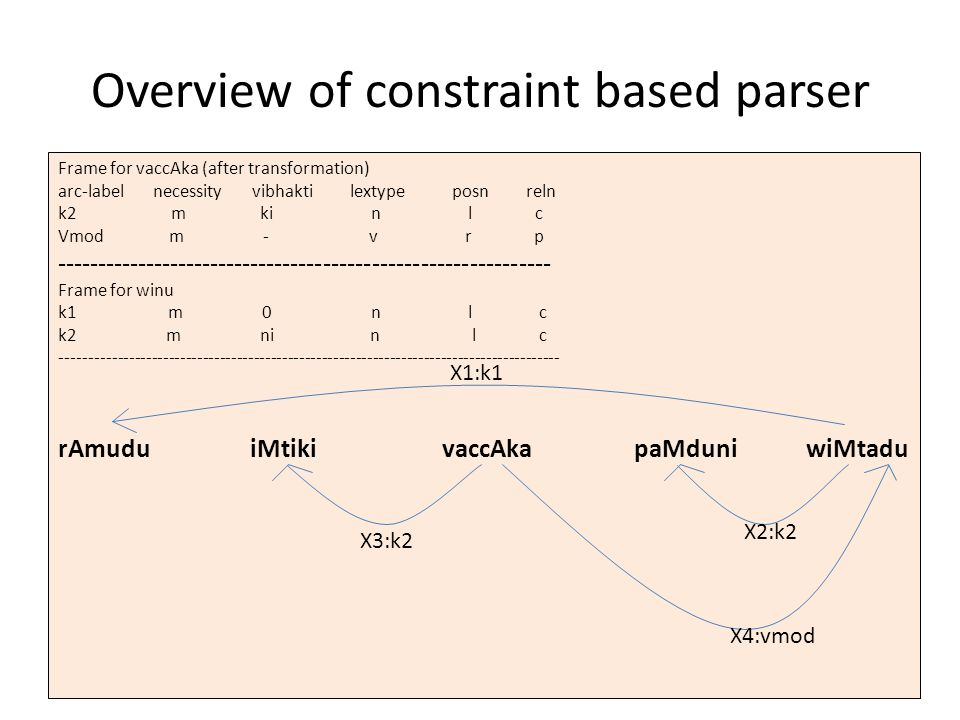 Overview of constraint based parser Identify source groups satisfying demands and draw arcs Apply the 3 constraints and form equations for each demand Integer programming module (solves the equations) Final parse Pos tagging and chunking Indentify source and demand groups Load frames (demand and transformation) Raw sentence Frame for vaccAka (after transformation) arc-label necessity vibhakti lextype posn reln k2 m ki n l c Vmod m - v r p ------------------------------------------------------------- Frame for winu k1 m 0 n l c k2 m ni n l c ---------------------------------------------------------------------------------------- rAmuduiMtikivaccAkapaMduni wiMtadu X1:k1 X3:k2 X2:k2 X4:vmod