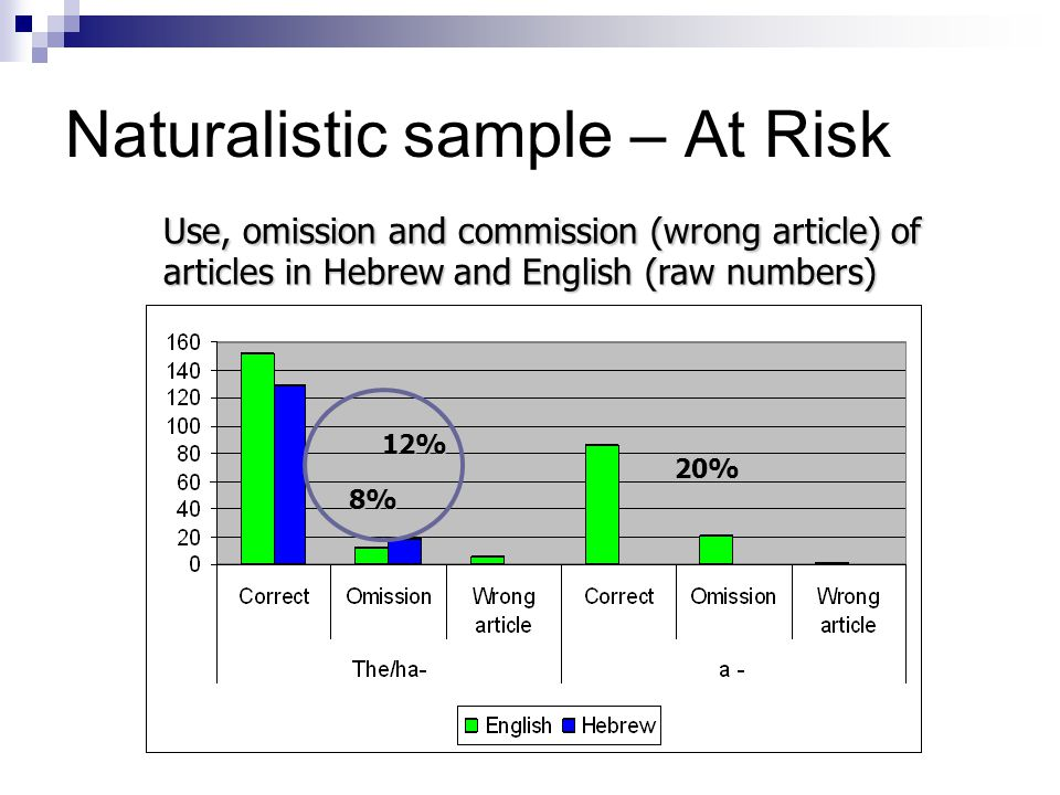 Naturalistic sample – At Risk 12% 8% 20% Use, omission and commission (wrong article) of articles in Hebrew and English (raw numbers)