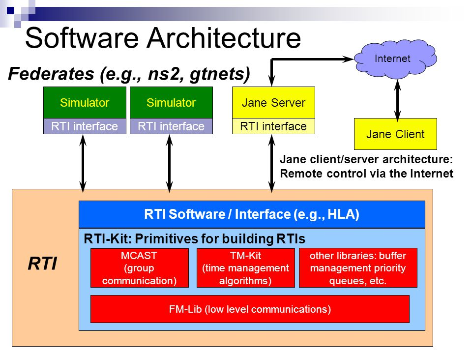 Simulator RTI interface Federates (e.g., ns2, gtnets) RTI Simulator RTI interface Software Architecture RTI Software / Interface (e.g., HLA) RTI-Kit: Primitives for building RTIs FM-Lib (low level communications) other libraries: buffer management priority queues, etc.