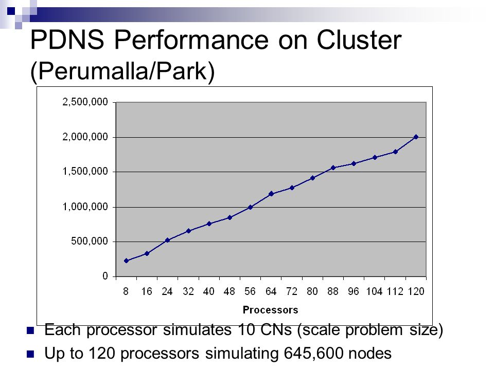 PDNS Performance on Cluster (Perumalla/Park) Each processor simulates 10 CNs (scale problem size) Up to 120 processors simulating 645,600 nodes