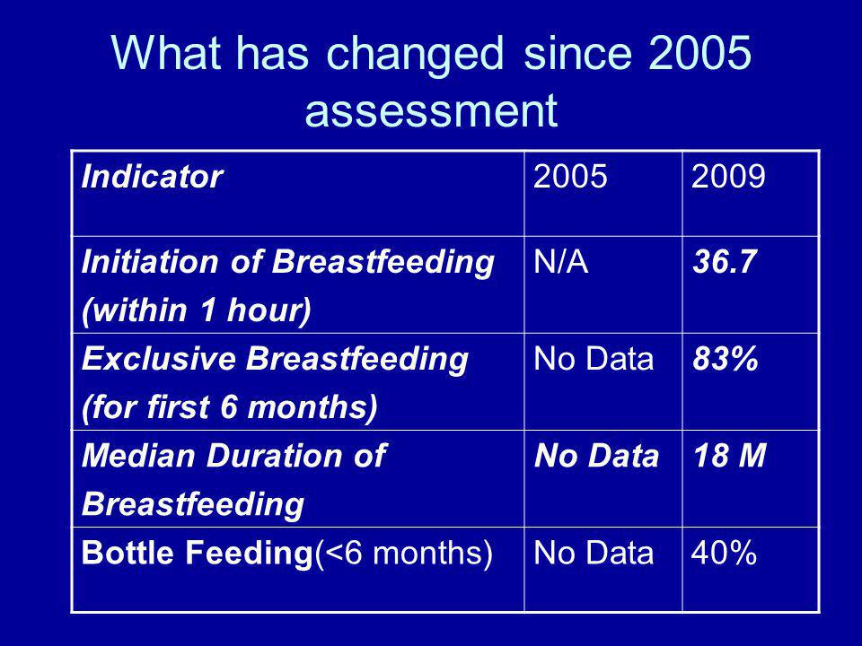 What has changed since 2005 assessment Indicator20052009 Initiation of Breastfeeding (within 1 hour) N/A36.7 Exclusive Breastfeeding (for first 6 months) No Data83% Median Duration of Breastfeeding No Data18 M Bottle Feeding(<6 months)No Data40%