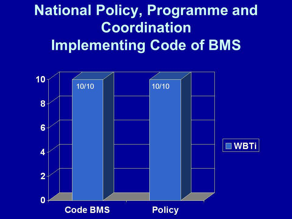 National Policy, Programme and Coordination Implementing Code of BMS 10/10