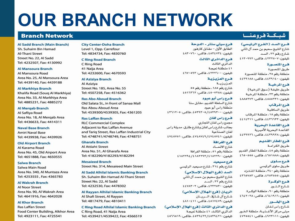 OUR BRANCH NETWORK Enjoy the convenience of the Ahlibank network through –19 branches including 3 Islamic branches –38 ATMs across Qatar