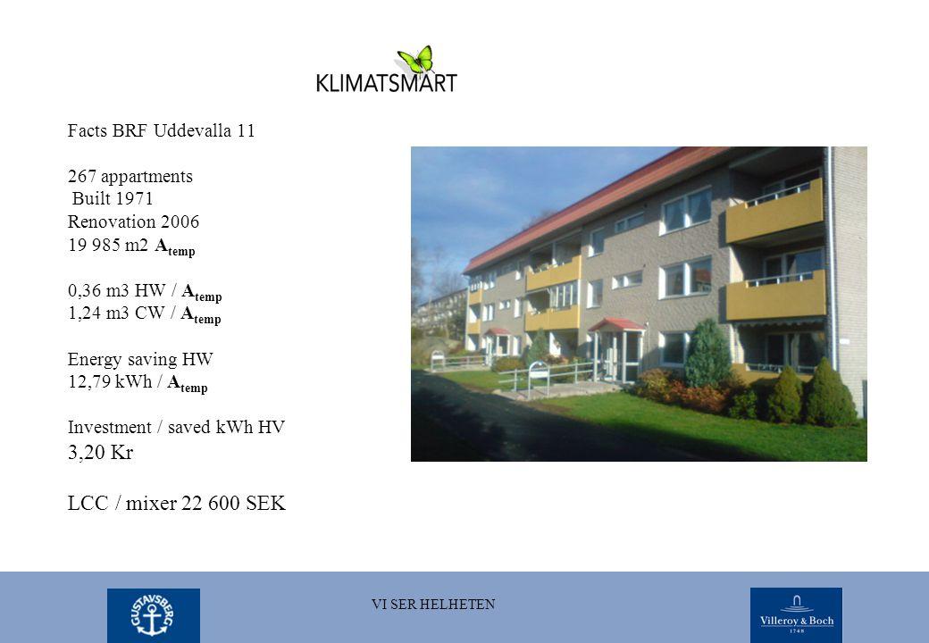 VI SER HELHETEN Facts BRF Uddevalla 11 267 appartments Built 1971 Renovation 2006 19 985 m2 A temp 0,36 m3 HW / A temp 1,24 m3 CW / A temp Energy saving HW 12,79 kWh / A temp Investment / saved kWh HV 3,20 Kr LCC / mixer 22 600 SEK