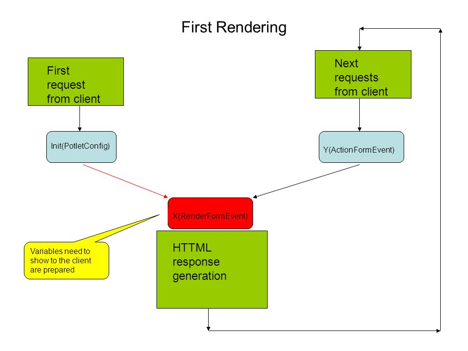 First Rendering HTTML response generation First request from client Init(PotletConfig) Y(ActionFormEvent)X(RenderFormEvent) Next requests from client Variables need to show to the client are prepared