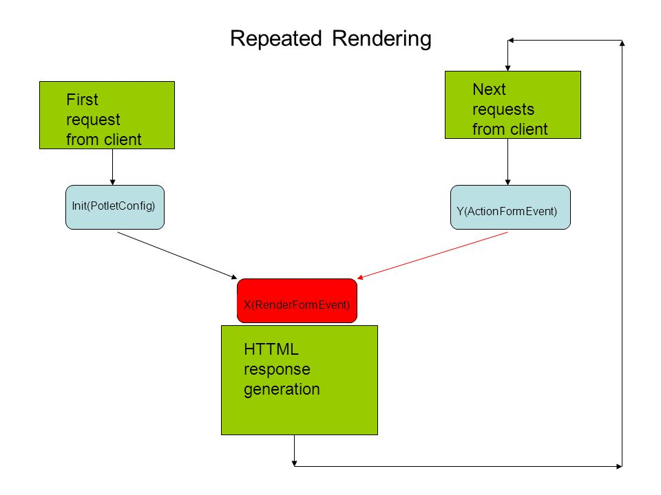 Repeated Rendering HTTML response generation First request from client Init(PotletConfig) Y(ActionFormEvent)X(RenderFormEvent) Next requests from client