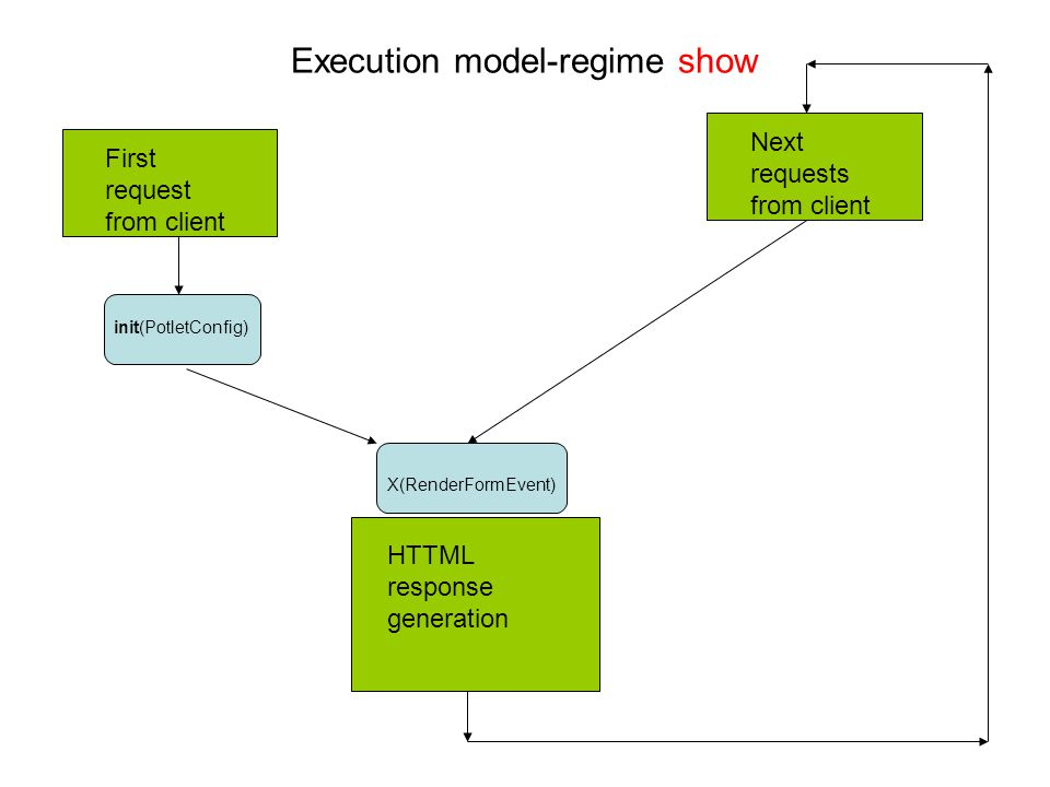 Execution model-regime show HTTML response generation First request from client init(PotletConfig) X(RenderFormEvent) Next requests from client