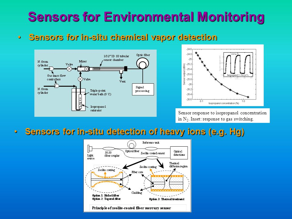 Sensors for Environmental Monitoring Sensors for in-situ chemical vapor detectionSensors for in-situ chemical vapor detection 100% N 2 Isopropanol (1.3%) in N 2 Sensor response to isopropanol concentration in N 2.