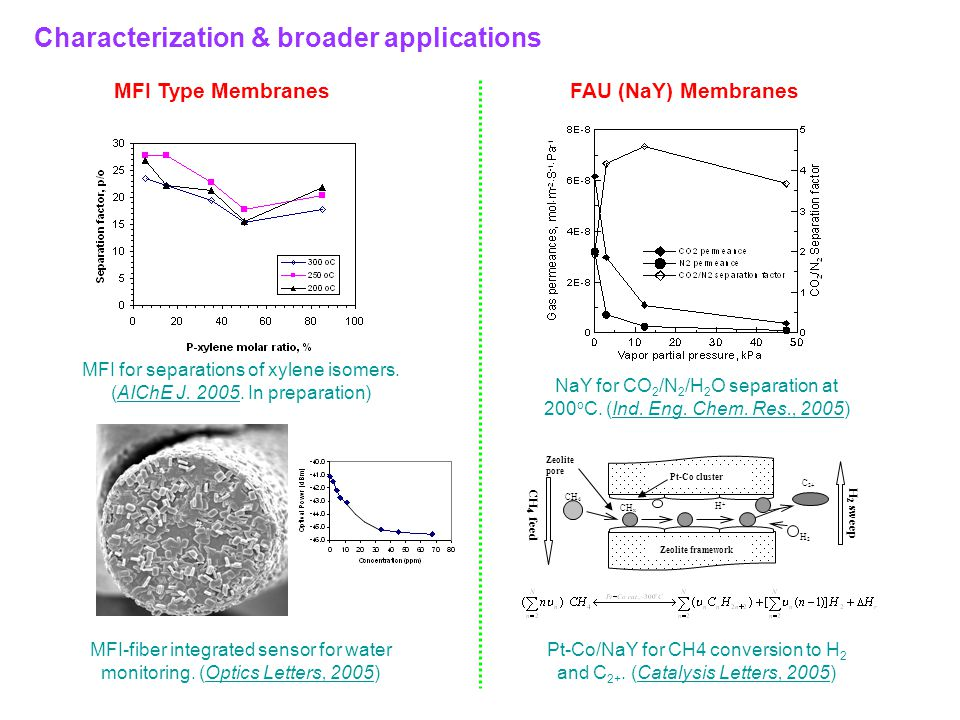 Characterization & broader applications NaY for CO 2 /N 2 /H 2 O separation at 200 o C.