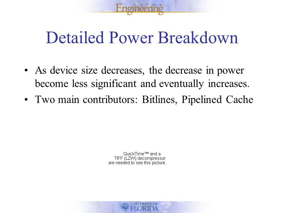 Power Breakdown (Cont.) Power Dissipation due to bitlines increases as cache size increases.