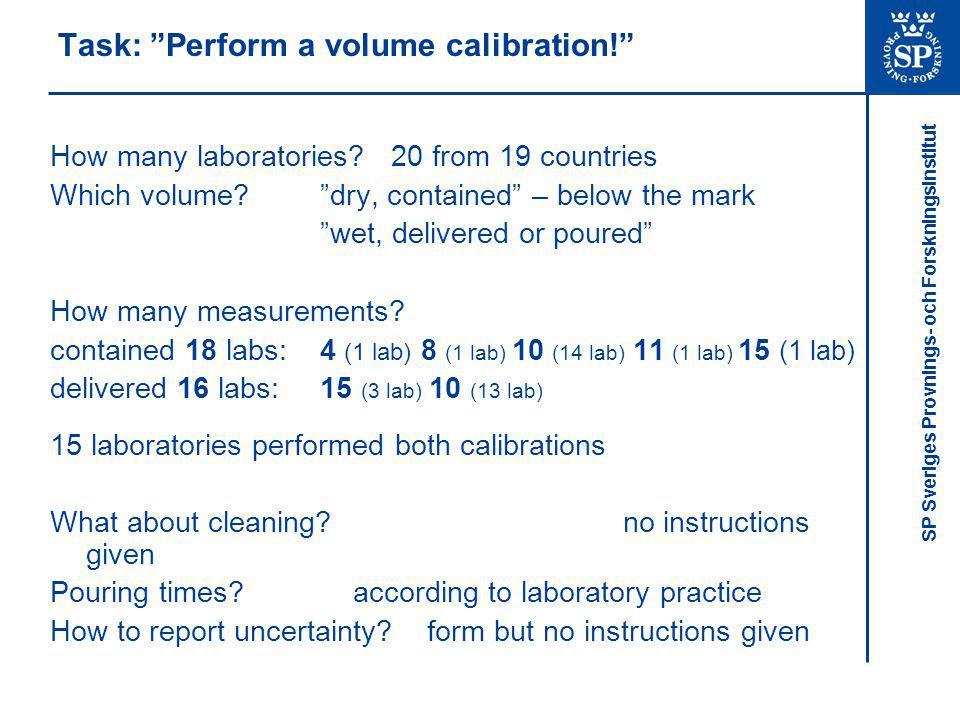 SP Sveriges Provnings- och Forskningsinstitut Task: Perform a volume calibration! How many laboratories.
