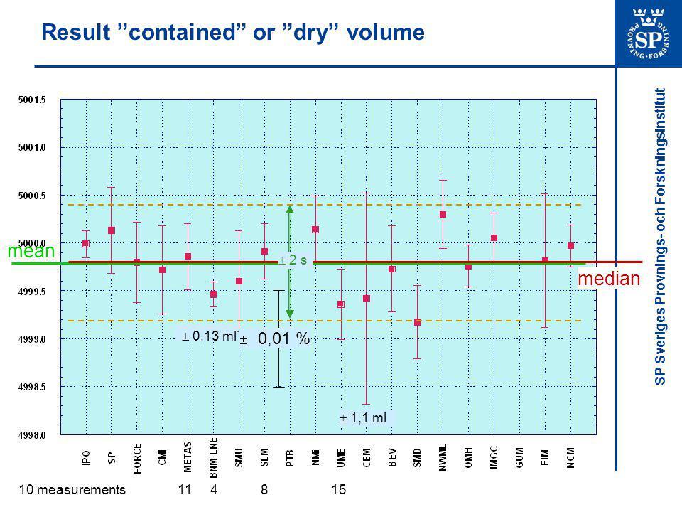 SP Sveriges Provnings- och Forskningsinstitut Result delivered , wet or poured volume mean median  0,01 %  0,16 ml  1,1 ml 15 10 measurements  2 s