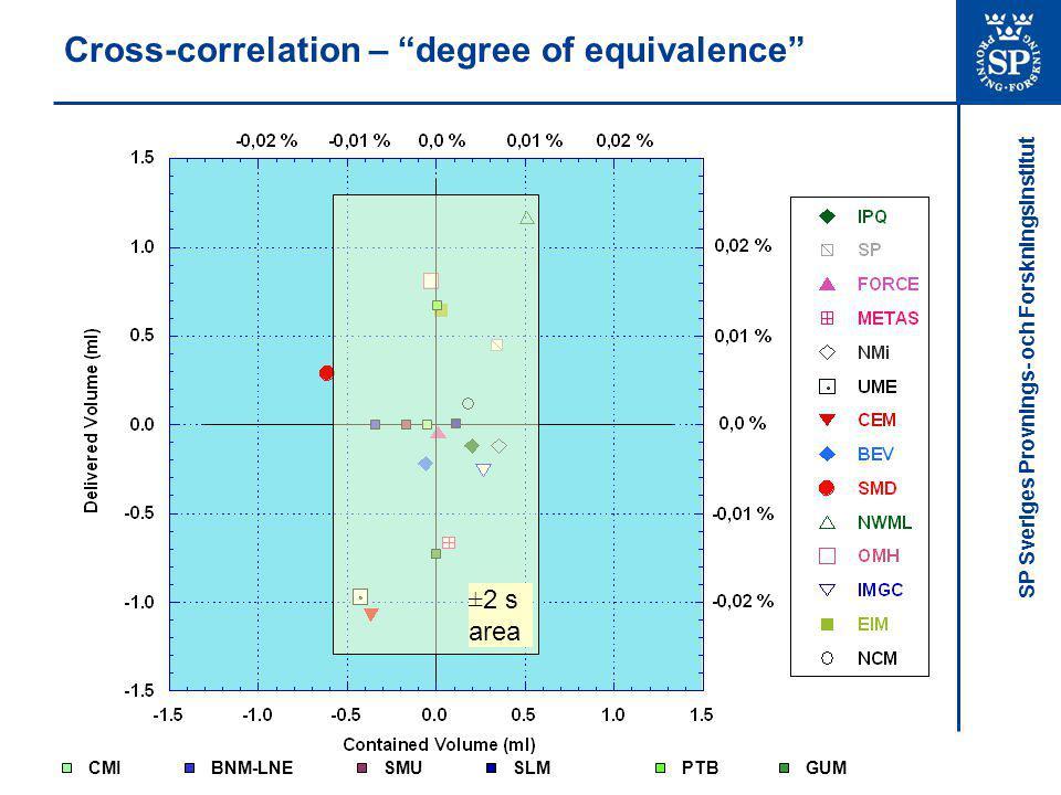 SP Sveriges Provnings- och Forskningsinstitut Cross-correlation – degree of equivalence CMIBNM-LNESMUSLMPTBGUM ±2 s area