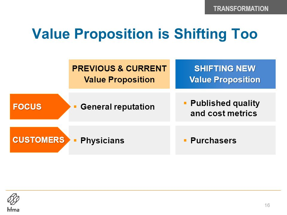 Value Proposition is Shifting Too TRANSFORMATION  Published quality and cost metrics PREVIOUS & CURRENT Value Proposition SHIFTING NEW Value Proposit