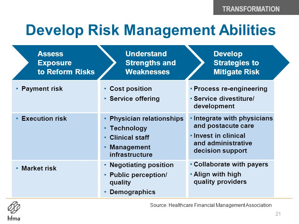 Develop Risk Management Abilities Payment risk Execution risk Market risk Cost position Service offering Physician relationships Technology Clinical s