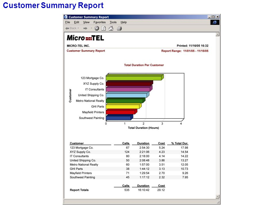 Microcall Reports for Managing Brokers Customer Summary Report
