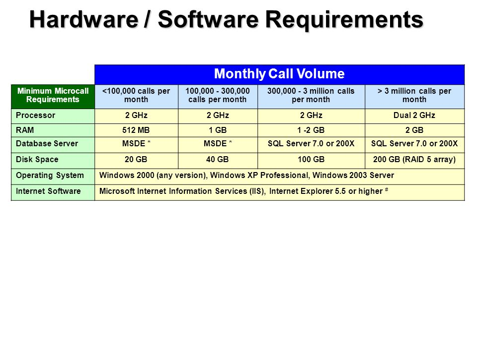 Hardware / Software Requirements Monthly Call Volume Minimum Microcall Requirements <100,000 calls per month 100,000 - 300,000 calls per month 300,000 - 3 million calls per month > 3 million calls per month Processor2 GHz Dual 2 GHz RAM512 MB1 GB1 -2 GB2 GB Database ServerMSDE * SQL Server 7.0 or 200X Disk Space20 GB40 GB100 GB200 GB (RAID 5 array) Operating SystemWindows 2000 (any version), Windows XP Professional, Windows 2003 Server Internet SoftwareMicrosoft Internet Information Services (IIS), Internet Explorer 5.5 or higher #