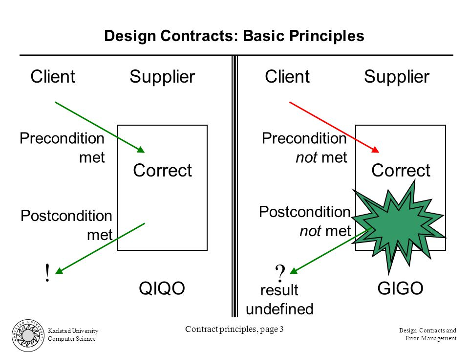 Karlstad University Computer Science Design Contracts and Error Management Contract principles, page 3 Design Contracts: Basic Principles SupplierClient Precondition met SupplierClient Precondition not met Correct Postcondition met .