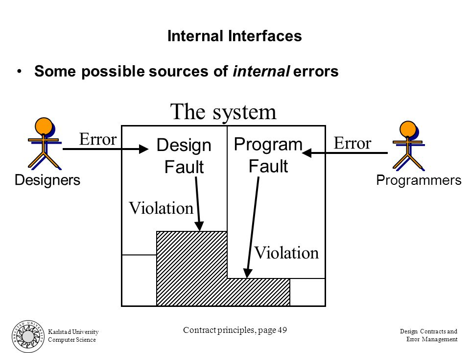 Karlstad University Computer Science Design Contracts and Error Management Contract principles, page 49 Some possible sources of internal errors Internal Interfaces Programmers Error Program Fault Violation Designers Error Design Fault Violation The system