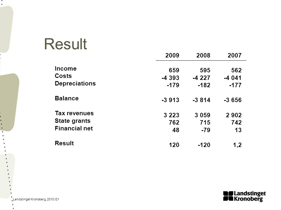 Landstinget Kronoberg, 2010 /21 Result Income Costs Depreciations Balance Tax revenues State grants Financial net Result 2007 562 -4 041 -177 -3 656 2