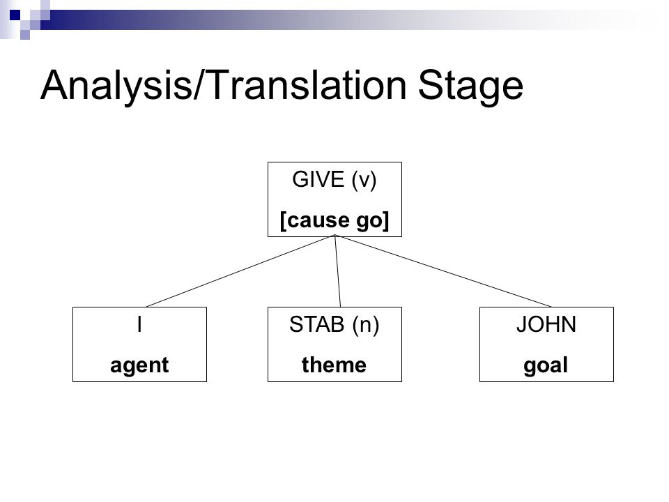 Analysis/Translation Stage GIVE (v) [cause go] I agent STAB (n) theme JOHN goal