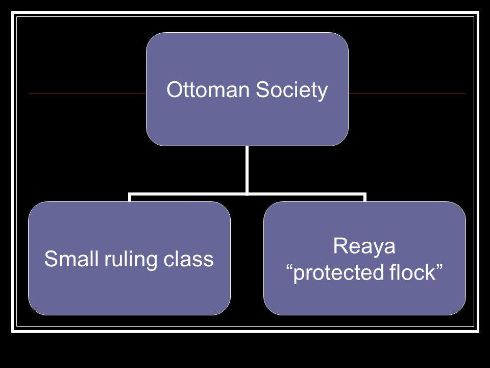 Ottoman Society Small ruling class Reaya protected flock