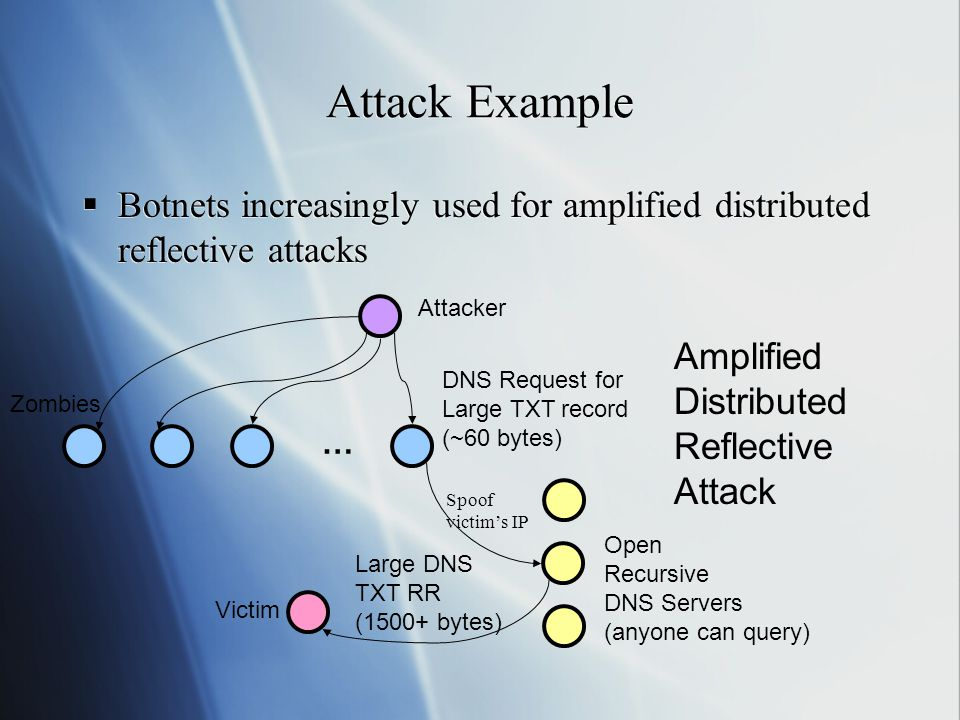 Attack Example  Botnets increasingly used for amplified distributed reflective attacks Victim Zombies … Large DNS TXT RR (1500+ bytes) Attacker Amplified Distributed Reflective Attack DNS Request for Large TXT record (~60 bytes) Open Recursive DNS Servers (anyone can query) Spoof victim's IP