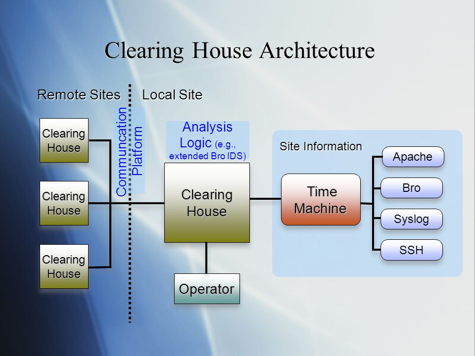 Clearing House Architecture Local Site Remote Sites Clearing House OperatorOperator Bro Syslog SSH Apache Time Machine Time Machine Site Information Analysis Logic (e.g., extended Bro IDS) Communcation Platform
