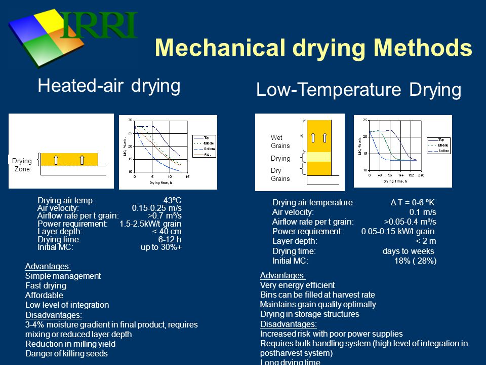 Mechanical drying Methods Drying air temp.: 43ºC Air velocity:0.15-0.25 m/s Airflow rate per t grain:>0.7 m³/s Power requirement:1.5-2.5kW/t grain Layer depth: < 40 cm Drying time: 6-12 h Initial MC: up to 30%+ Drying Zone Dry Grains Wet Grains Heated-air drying Low-Temperature Drying Drying air temperature: Δ T = 0-6 ºK Air velocity:0.1 m/s Airflow rate per t grain:>0.05-0.4 m³/s Power requirement:0.05-0.15 kW/t grain Layer depth: < 2 m Drying time: days to weeks Initial MC: 18% ( 28%) Advantages: Simple management Fast drying Affordable Low level of integration Disadvantages: 3-4% moisture gradient in final product, requires mixing or reduced layer depth Reduction in milling yield Danger of killing seeds Advantages: Very energy efficient Bins can be filled at harvest rate Maintains grain quality optimally Drying in storage structures Disadvantages: Increased risk with poor power supplies Requires bulk handling system (high level of integration in postharvest system) Long drying time