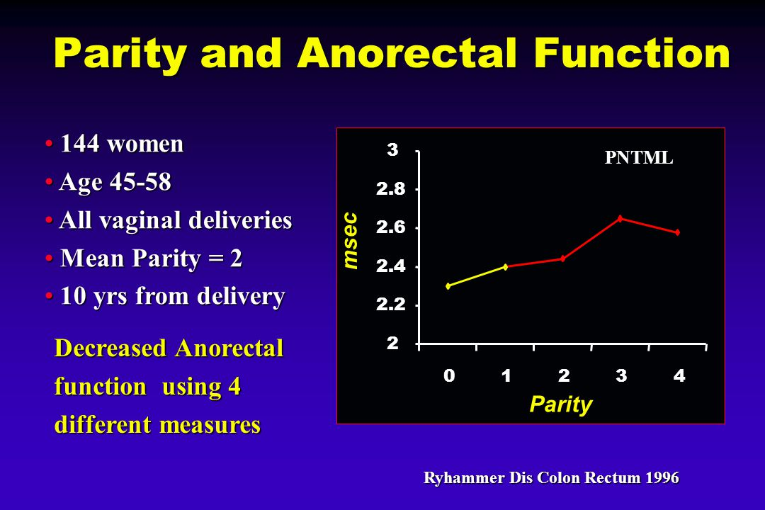 Parity and Anorectal Function 2 2.2 2.4 2.6 2.8 3 01234 Parity msec PNTML 144 women 144 women Age 45-58 Age 45-58 All vaginal deliveries All vaginal deliveries Mean Parity = 2 Mean Parity = 2 10 yrs from delivery 10 yrs from delivery Ryhammer Dis Colon Rectum 1996 Decreased Anorectal function using 4 different measures