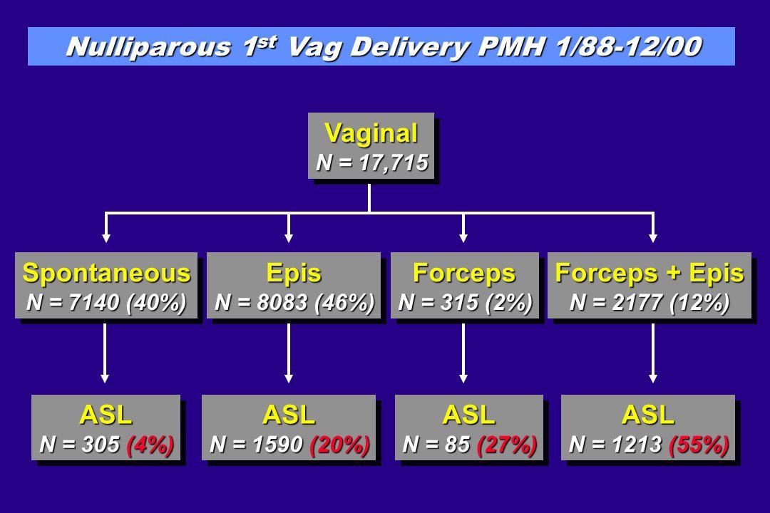 ASL 2 nd Delivery 0 1 2 3 4 5 1.3 % 4.4% 168/1332883/1895 P < 0.001 NO ASL 1 st Del ASL 1 st Del % 