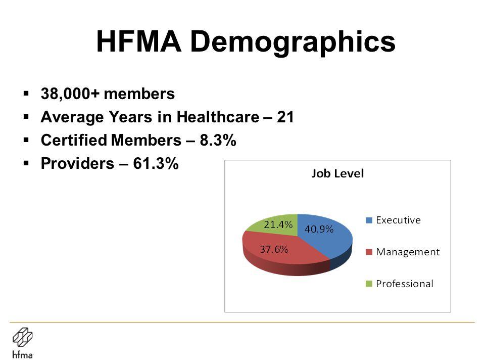 HFMA Demographics  38,000+ members  Average Years in Healthcare – 21  Certified Members – 8.3%  Providers – 61.3%