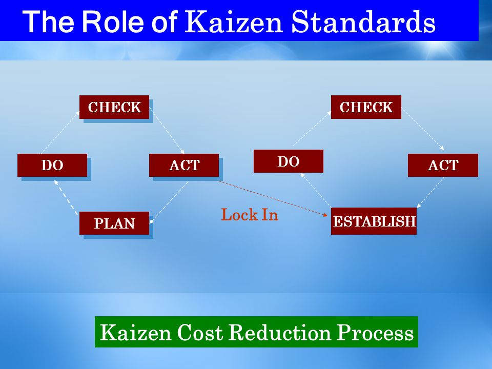 The Role of Kaizen Standards CHECK ACT DO PLAN CHECK DO ACT ESTABLISH Lock In Kaizen Cost Reduction Process