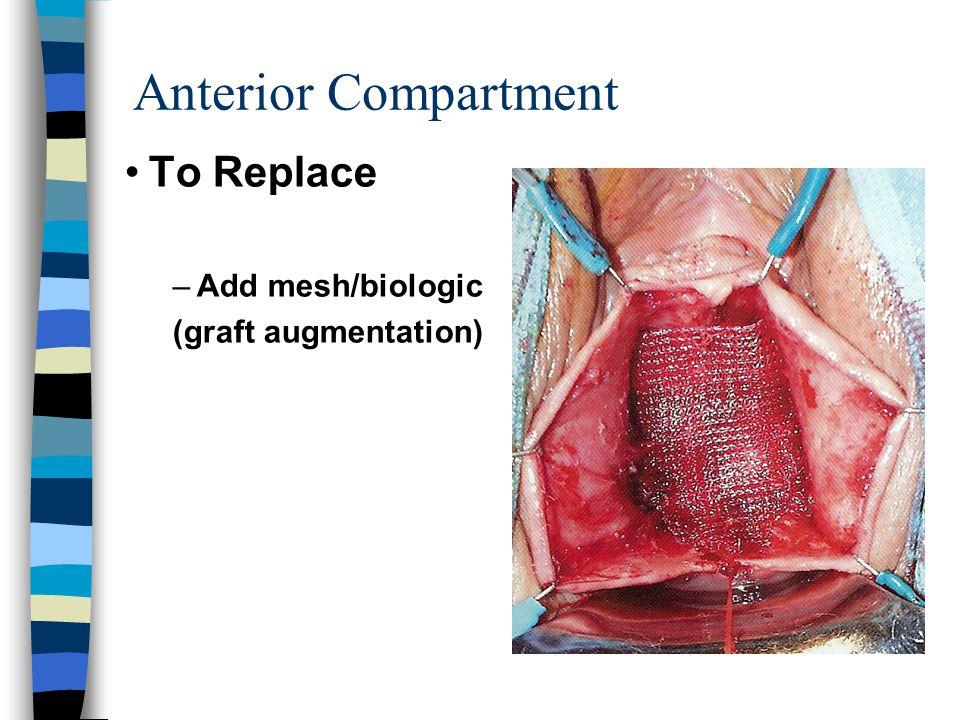 Anterior Compartment To Replace –Add mesh/biologic (graft augmentation)