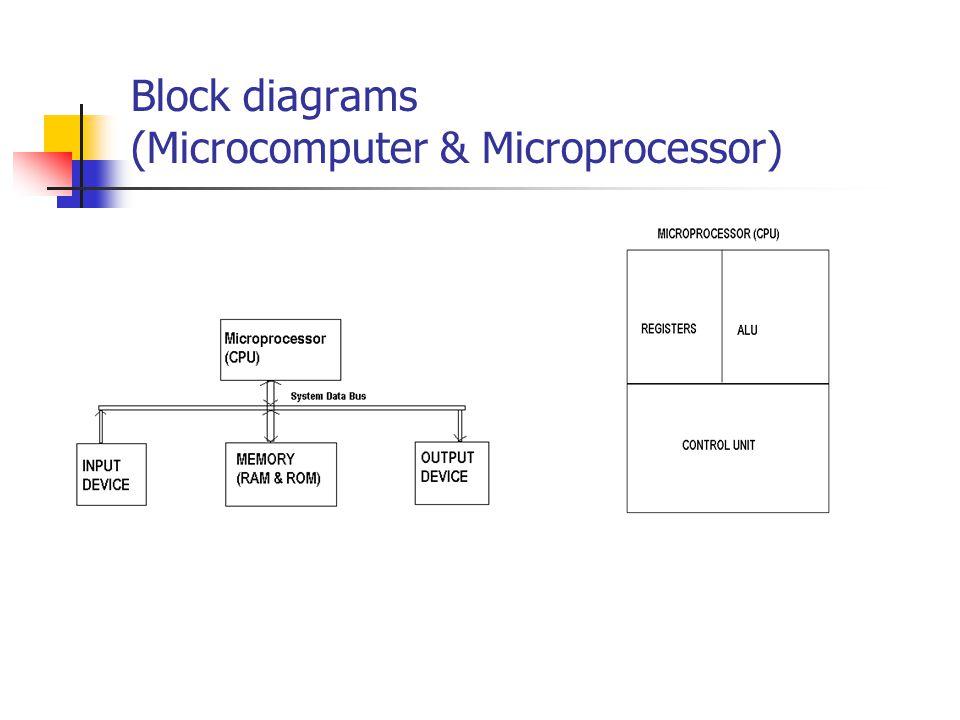Block diagrams (Microcomputer & Microprocessor)