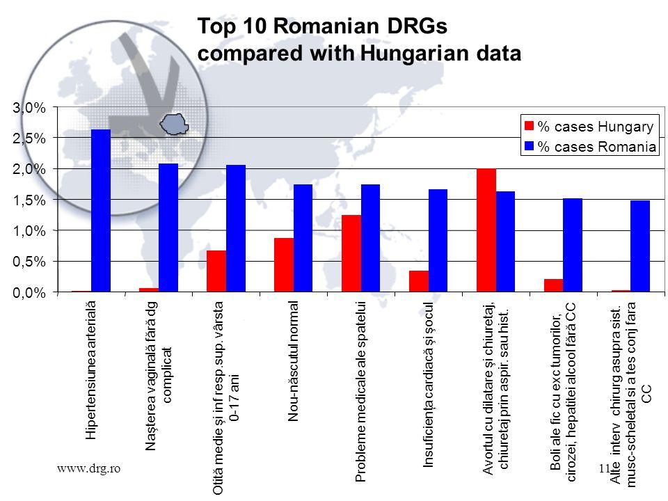 www.drg.ro11 Top 10 Romanian DRGs compared with Hungarian data 0,0% 0,5% 1,0% 1,5% 2,0% 2,5% 3,0% Hipertensiunea arterială Naşterea vaginală fără dg complicat Otită medie şi inf resp.sup.