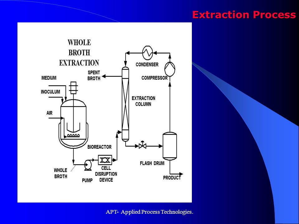APT- Applied Process Technologies.