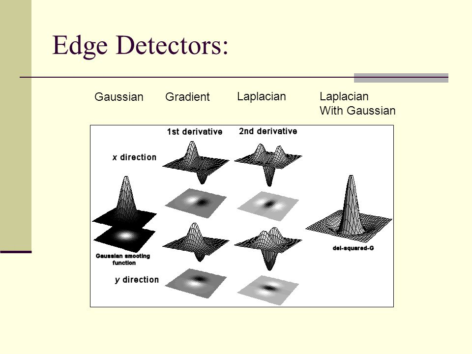 Edge Detectors: Gradient Laplacian With Gaussian Gaussian